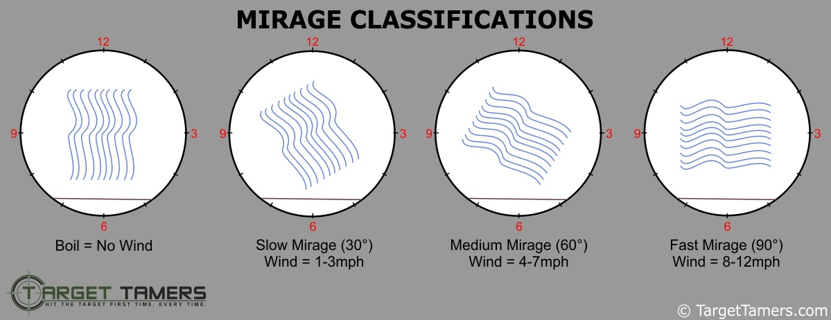 Reading Mirage Classifications