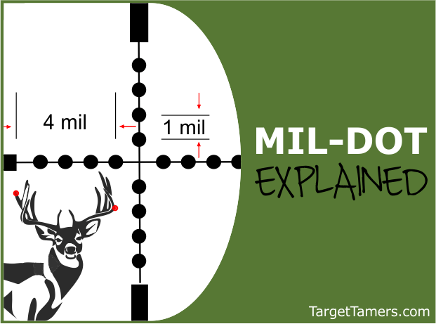 Understanding Mil-Dot Reticles, Formulas and calculations