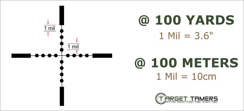 Mil-Dot Measurement in Yards and Meters