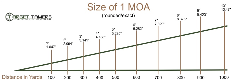 Size of 1 MOA at Known Distances