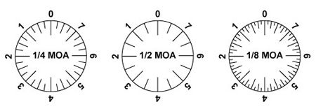 What Is MOA? We Help You Understand Minutes of Angle [for