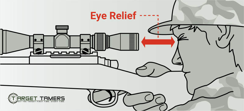 showing the eye relief between a rifle scope and a hunter