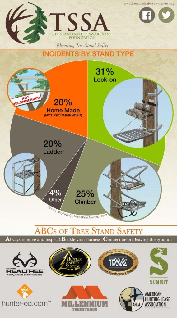 Tree Stand Safety Statistics