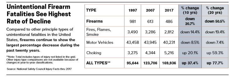Unintentional_Firearm_Fatalities_See_Highest_Rate_of_Decline